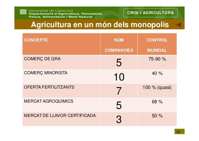 CRISI I AGRICULTURA  Agricultura en un món dels monopolisCONCEPTE                          NÚM          CONTROL           ...