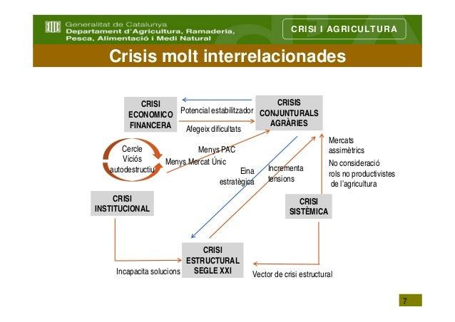 CRISI I AGRICULTURA   Crisis molt interrelacionades           CRISI                              CRISIS        ECONOMICO P...