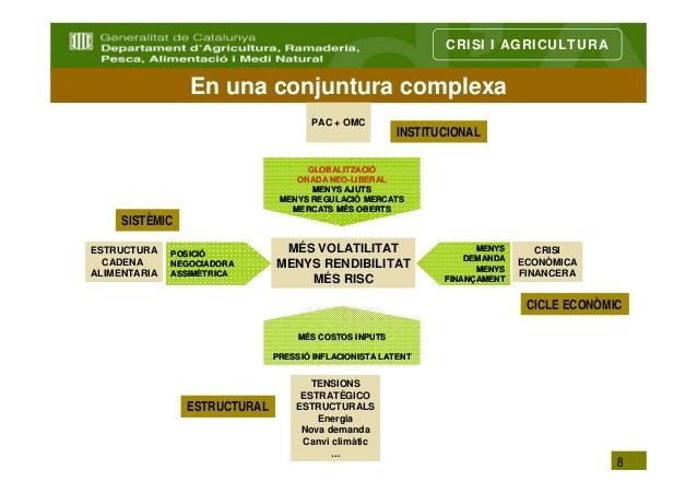 CRISI I AGRICULTURA                 En una conjuntura complexa                                     PAC + OMC              ...