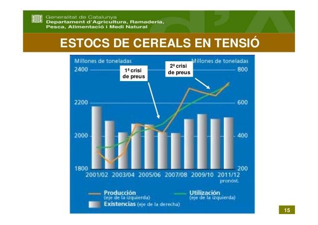 ESTOCS DE CEREALS EN TENSIÓ                             2ª crisi                 1ª crisi   de preus                de pre...