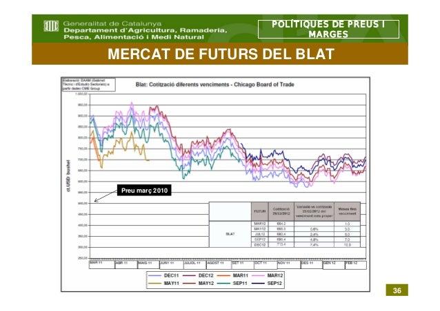 POLÍTIQUES DE PREUS I                         MARGESMERCAT DE FUTURS DEL BLAT Preu març 2010                              ...
