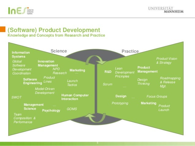Best practices for software product development for Top product development firms