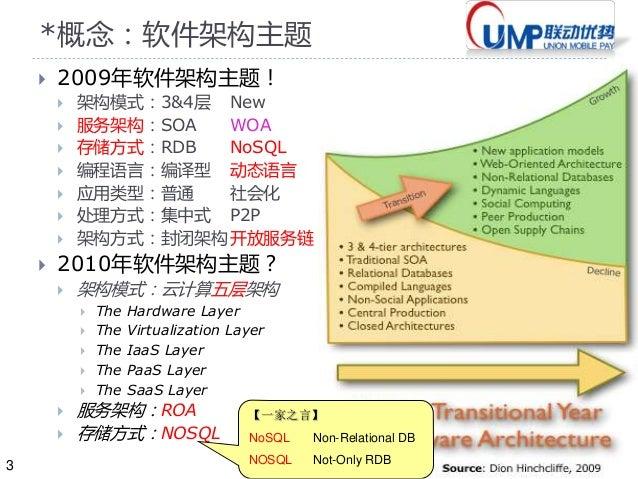 20120613联动优势数据访问层DAL架构和实践4(刘胜)最新特性 Slide 3