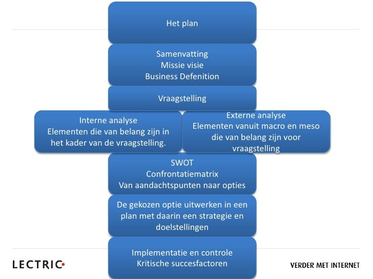 NIMA's Operationeel Marketingplan in 10 stappen