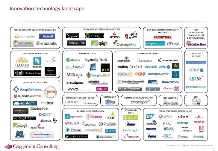 Innovation technology landscape IDEA GENERATION COMMUNITY DISCUSSION                 IDEA CAPTURE COMMUNITY CONTESTS      ...