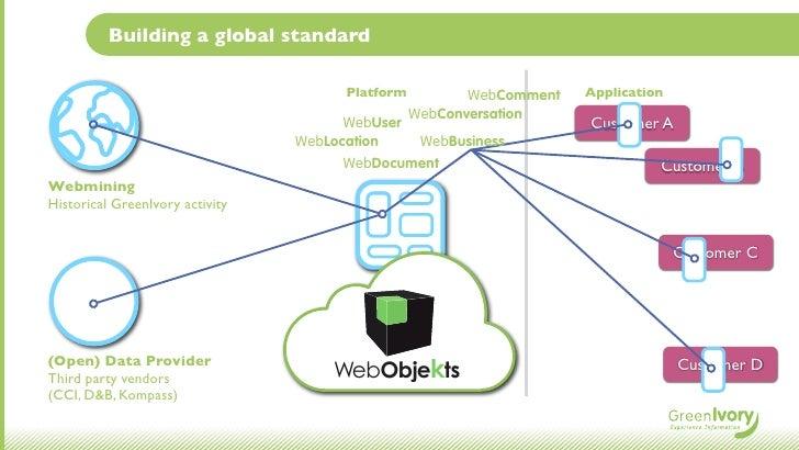 Building a global standard                                       Platform          WebComment   Application               ...