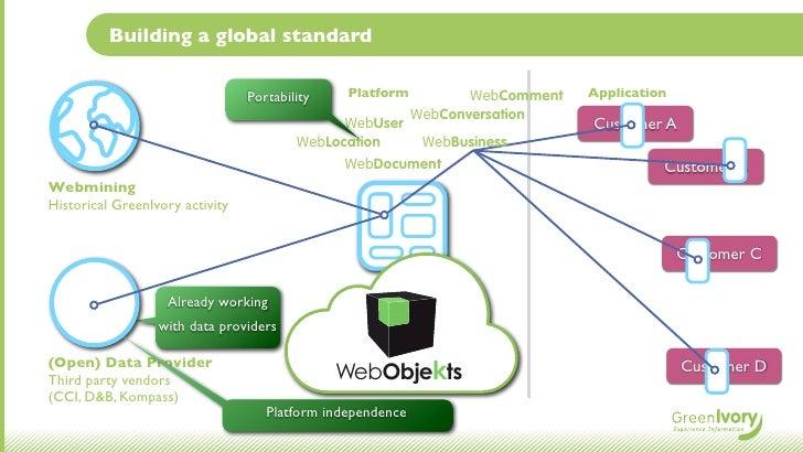 Building a global standard                                 Portability    Platform           WebComment   Application     ...