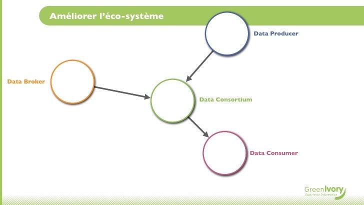 Améliorer l'éco-système                                                          Data ProducerData Broker                 ...