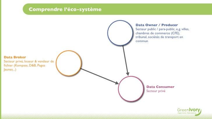 Comprendre l'éco-système                                           Data Owner / Producer                                  ...