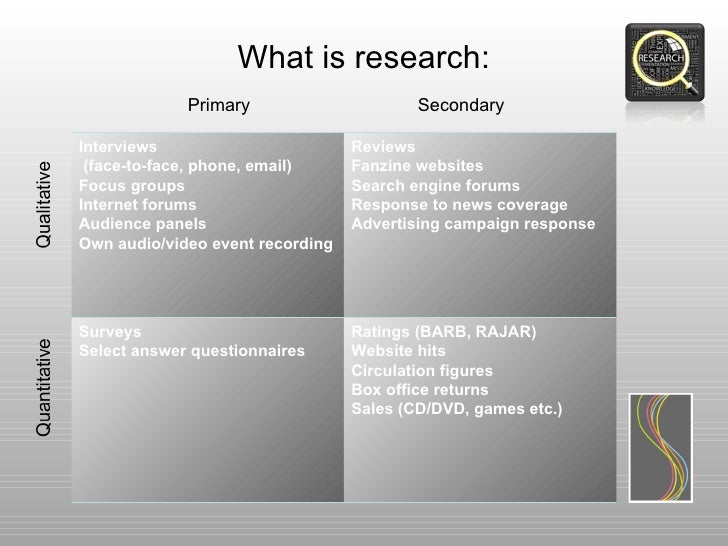 What is research:             Primary                      SecondaryInterviews                        Reviews (face-to-fac...