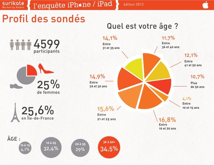 édition 2012Profil des sondés                                                    Quel est votre âge ?                      ...