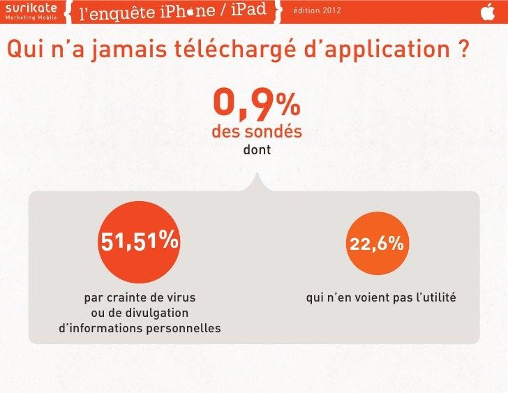 édition 2012Qui n'a jamais téléchargé d'application ?                             0,9%                             des son...