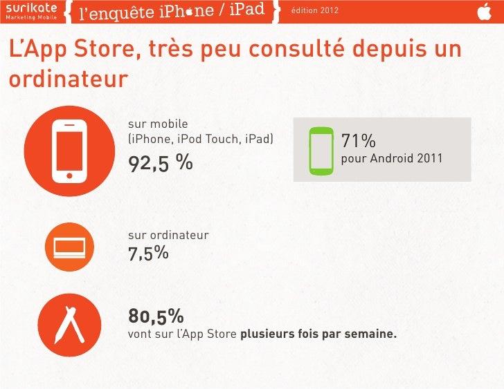 édition 2012L'App Store, très peu consulté depuis unordinateur          sur mobile          (iPhone, iPod Touch, iPad)    ...