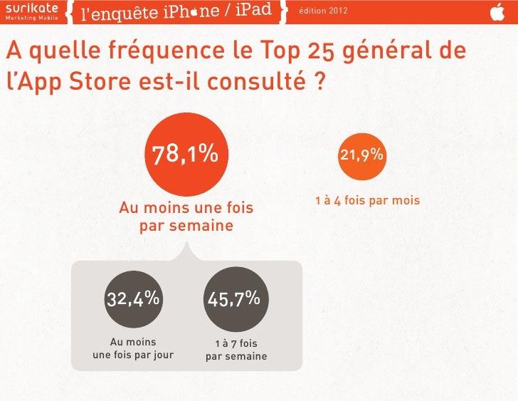 édition 2012A quelle fréquence le Top 25 général del'App Store est-il consulté ?                   78,1%                  ...