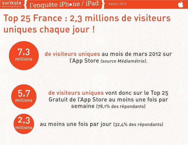édition 2012Top 25 France : 2,3 millions de visiteursuniques chaque jour !   7,3        de visiteurs uniques au mois de ma...