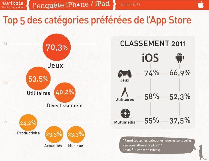 édition 2012Top 5 des catégories préférées de l'App Store75                    70,3%                    CLASSEMENT 2011   ...