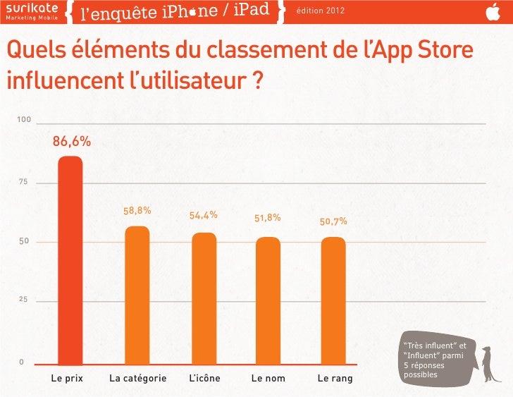 édition 2012Quels éléments du classement de l'App Storeinfluencent l'utilisateur ? 100       86,6% 75                   58,...