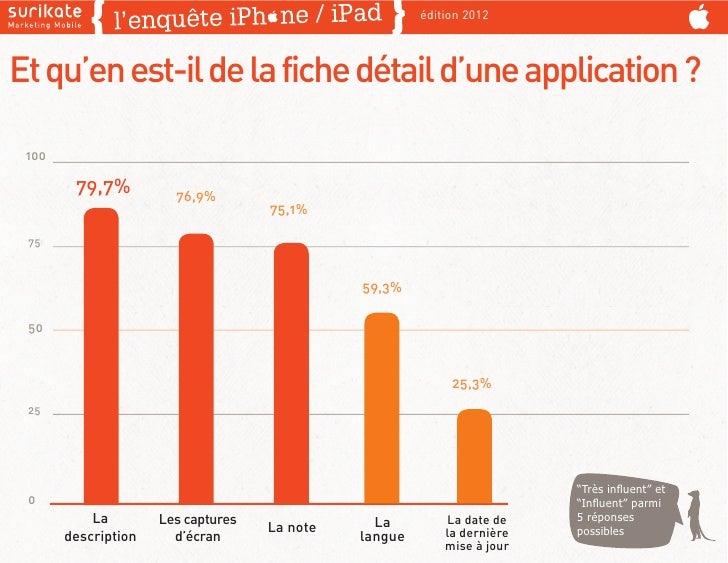 édition 2012Et qu'en est-il de la fiche détail d'une application ? 100        79,7%          76,9%                        ...