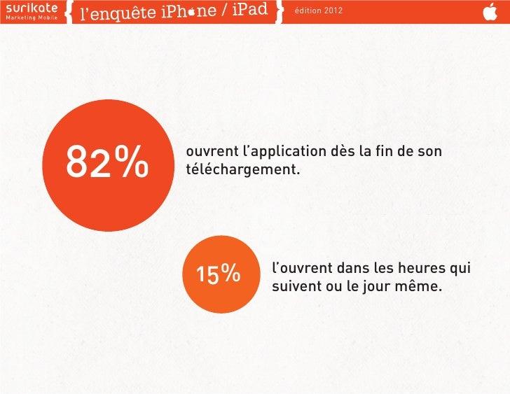édition 201282%   ouvrent l'application dès la fin de son      téléchargement.       15%        l'ouvrent dans les heures q...