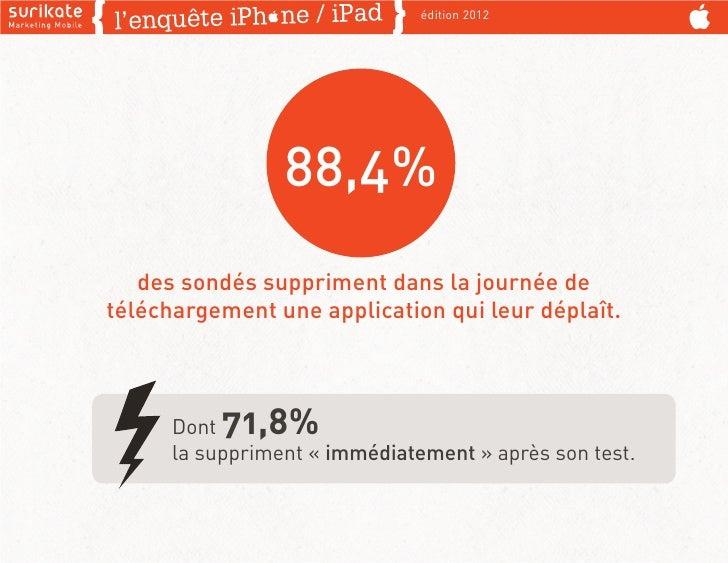édition 2012                 88,4%   des sondés suppriment dans la journée detéléchargement une application qui leur dépla...