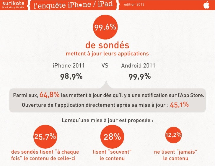 édition 2012                                  99,6%                               de sondés                      mettent à...