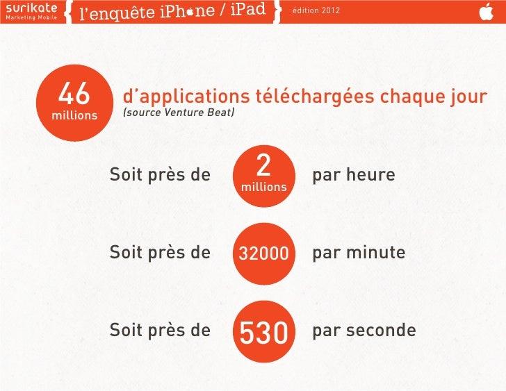 édition 2012 46millions            d'applications téléchargées chaque jour            (source Venture Beat)           Soit...