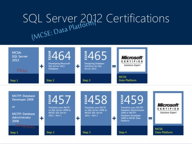 The new microsoft certification and sql server sql server 2012 certifications 13 sciox Images