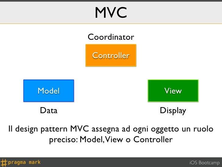 MVC                    Coordinator                      Controller       Model                             View        Dat...