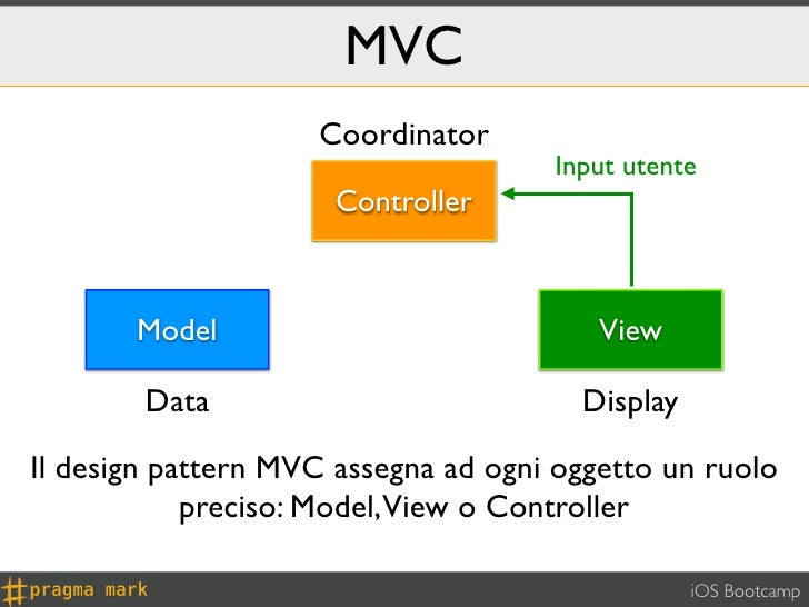 MVC                    Coordinator                                     Input utente                      Controller       ...