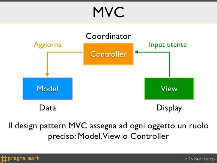 MVC                    Coordinator      Aggiorna                       Input utente                      Controller       ...