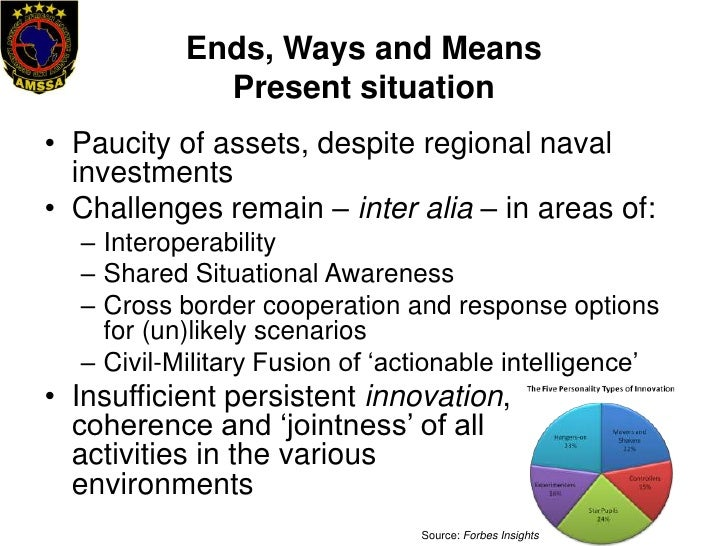the ends ways and means of The us army war college methodology for determining  all military strategy employs the strategic thought process based on the use of ends, ways, and means national policy and strategy objectives and guidance must be translated into clear, concise, and achievable military objectives.
