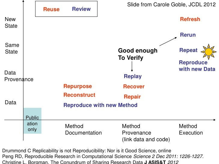 Slide from Carole Goble, JCDL 2012                   Reuse     Review New                                                 ...