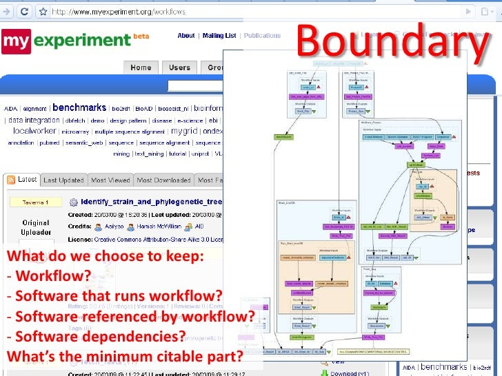 Boundary www.software.ac.ukWhat do we choose to keep:- Workflow?- Software that runs workflow?- Software referenced by wor...