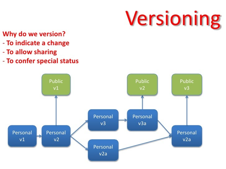Why do we version?                                                   Versioning       www.software.ac.uk- To indicate a ch...