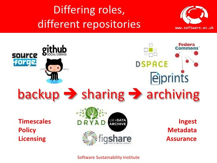 Differing roles,     different repositories                        www.software.ac.ukbackup  sharing  archivingTimescale...