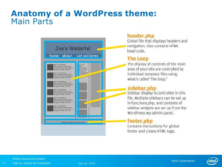 Anatomy of a WordPress theme:     Main Parts     Mobile Augmented Reality                                                 ...