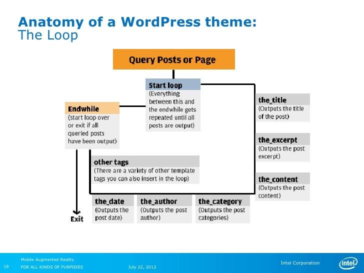 Anatomy of a WordPress theme:     The Loop     Mobile Augmented Reality                                                 In...