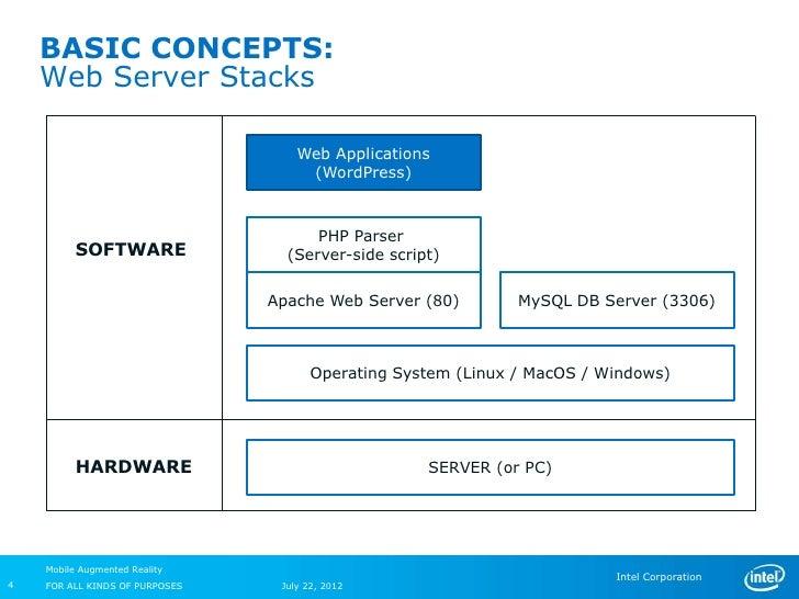 BASIC CONCEPTS:    Web Server Stacks                                    Web Applications                                  ...