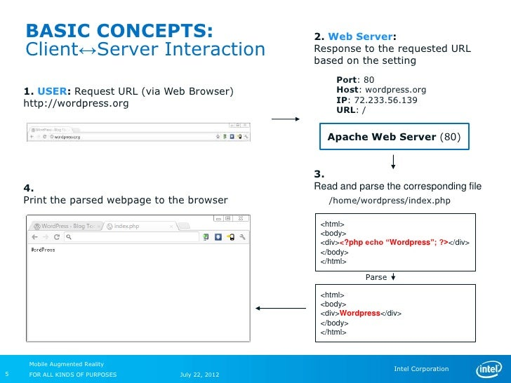BASIC CONCEPTS:                              2. Web Server:    Client↔Server Interaction                    Response to th...