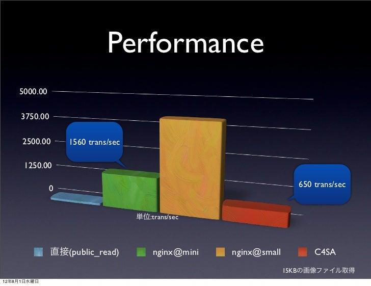 Performance    5000.00     3750.00     2500.00       1560 trans/sec     1250.00              0                            ...