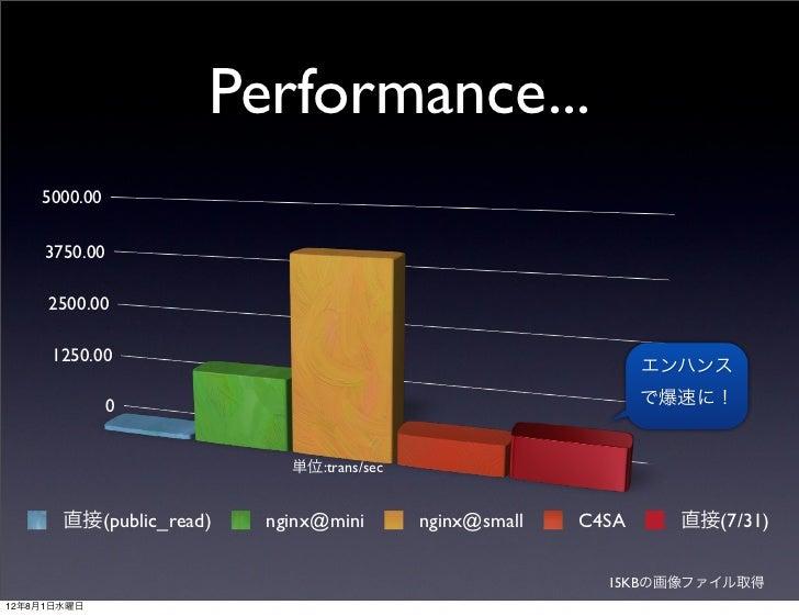 Performance...    5000.00     3750.00     2500.00     1250.00                                                             ...