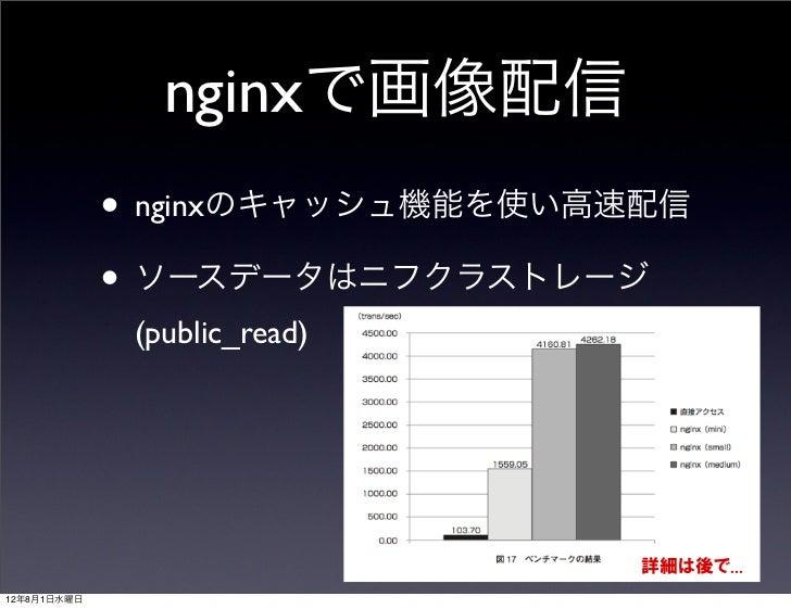 nginxで画像配信             • nginxのキャッシュ機能を使い高速配信             • ソースデータはニフクラストレージ              (public_read)                   ...