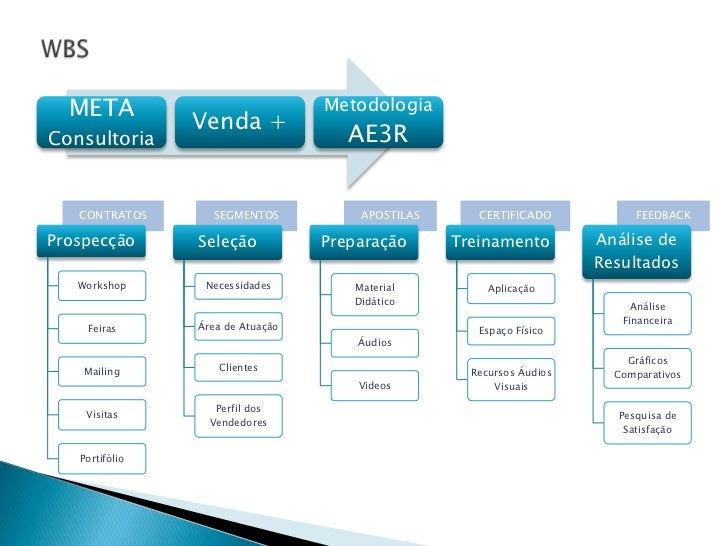 META                            Metodologia                Venda +Consultoria                          AE3R   CONTRATOS   ...