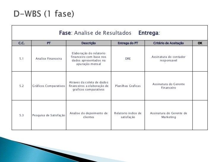 Fase: Analise de Resultados                            Entrega:C.C.            PT                      Descrição          ...