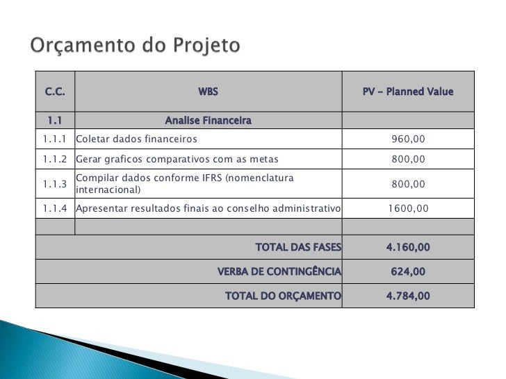 C.C.                              WBS                           PV - Planned Value1.1                      Analise Finance...