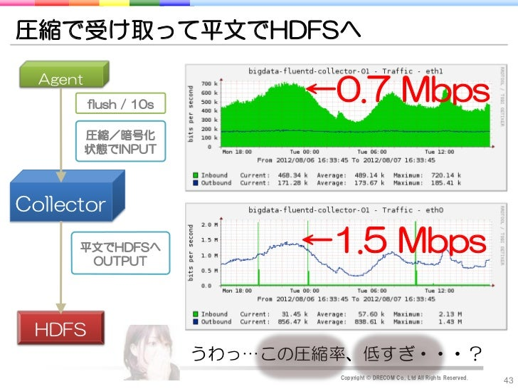 圧縮で受け取って平文でHDFSへ  Agent          flush / 10s                              ←0.7 Mbps          圧縮/暗号化          状態でINPUTColle...