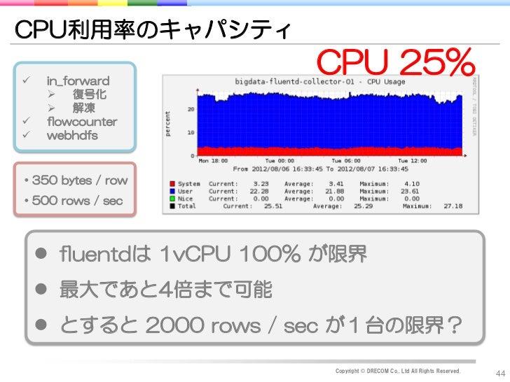 CPU利用率のキャパシティ    in_forward                         CPU 25%      復号化      解凍    flowcounter    webhdfs・350 bytes / ro...