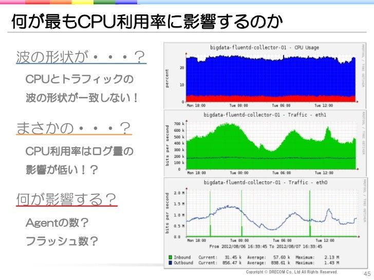 何が最もCPU利用率に影響するのか波の形状が・・・?CPUとトラフィックの波の形状が一致しない!まさかの・・・?CPU利用率はログ量の影響が低い!?何が影響する?Agentの数?フラッシュ数?              Copyright © ...