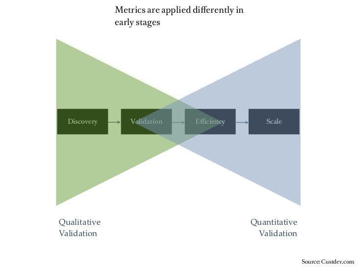Metrics are applied differently in              early stages  Discovery       Validation      Efficiency           ScaleQuali...