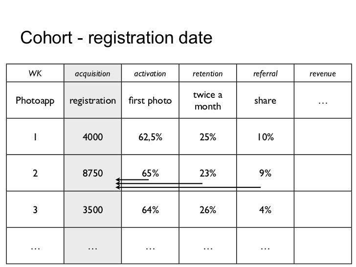 Cohort - registration date  WK        acquisition    activation   retention   referral   revenue                          ...